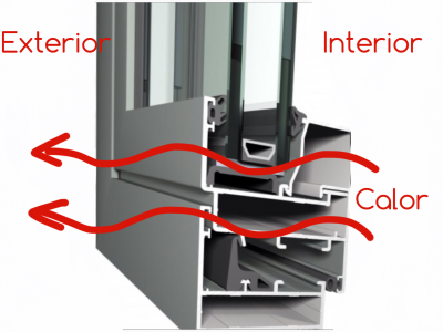 Qu es la rotura de puente t rmico - Aluminio con rotura de puente termico ...