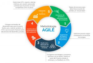 AGILE-Graphic